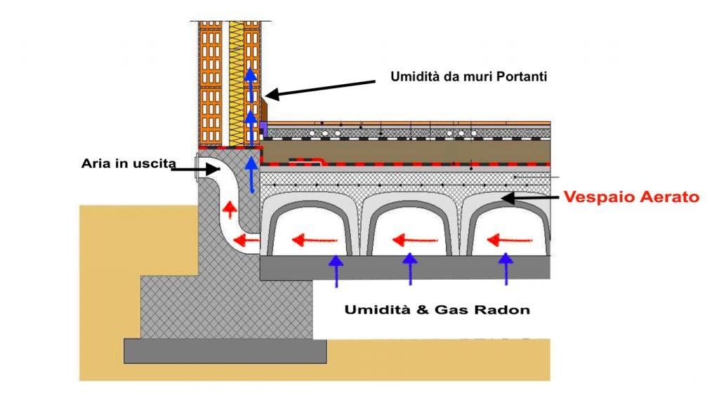seminterrato:Umidità di risalita che penetra all'interno del seminterrato nonostante ci sia il vespaio aerato